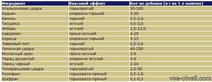dobavki dlia samogona_добавки для самогона