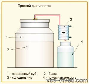samogonniy apparat_самогонный аппарат